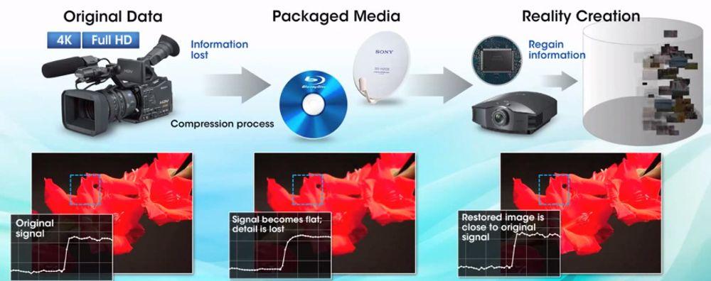 Vidéoprojecteur SXRD Sony VPL-HW45