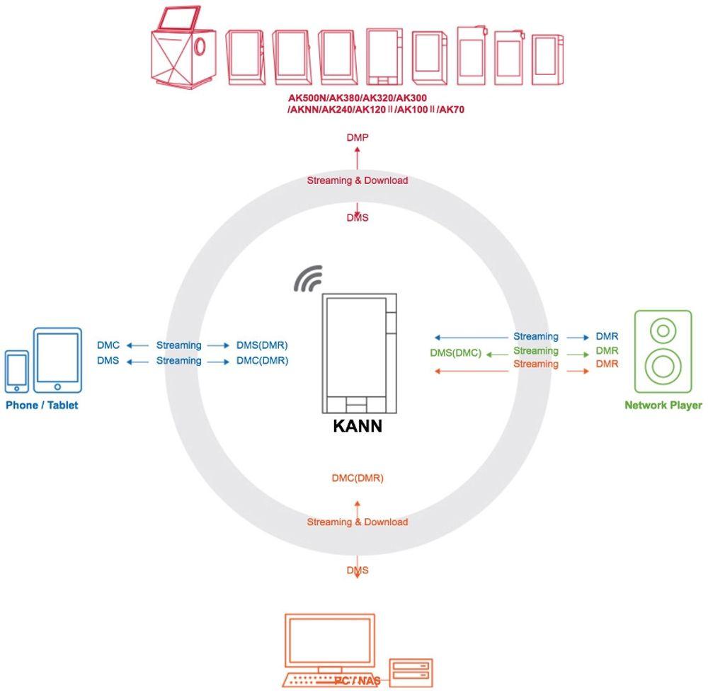 Astell&Kern Kann